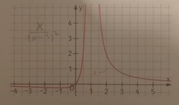 Wie kann eine gebrochen rationale Funktion bei ihrer Asymptote eine Nullstelle haben?