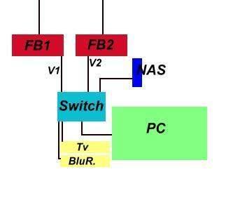 wie kann ich 2 fritzboxen gleichzeitig nutzen (diagramm)?