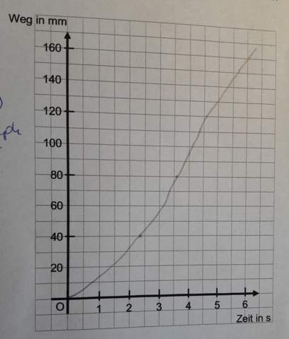 Wie kann ich am Graphen erkennen, wann das (Spielzeug-) Auto schnell bzw. langsam gefahren ist?