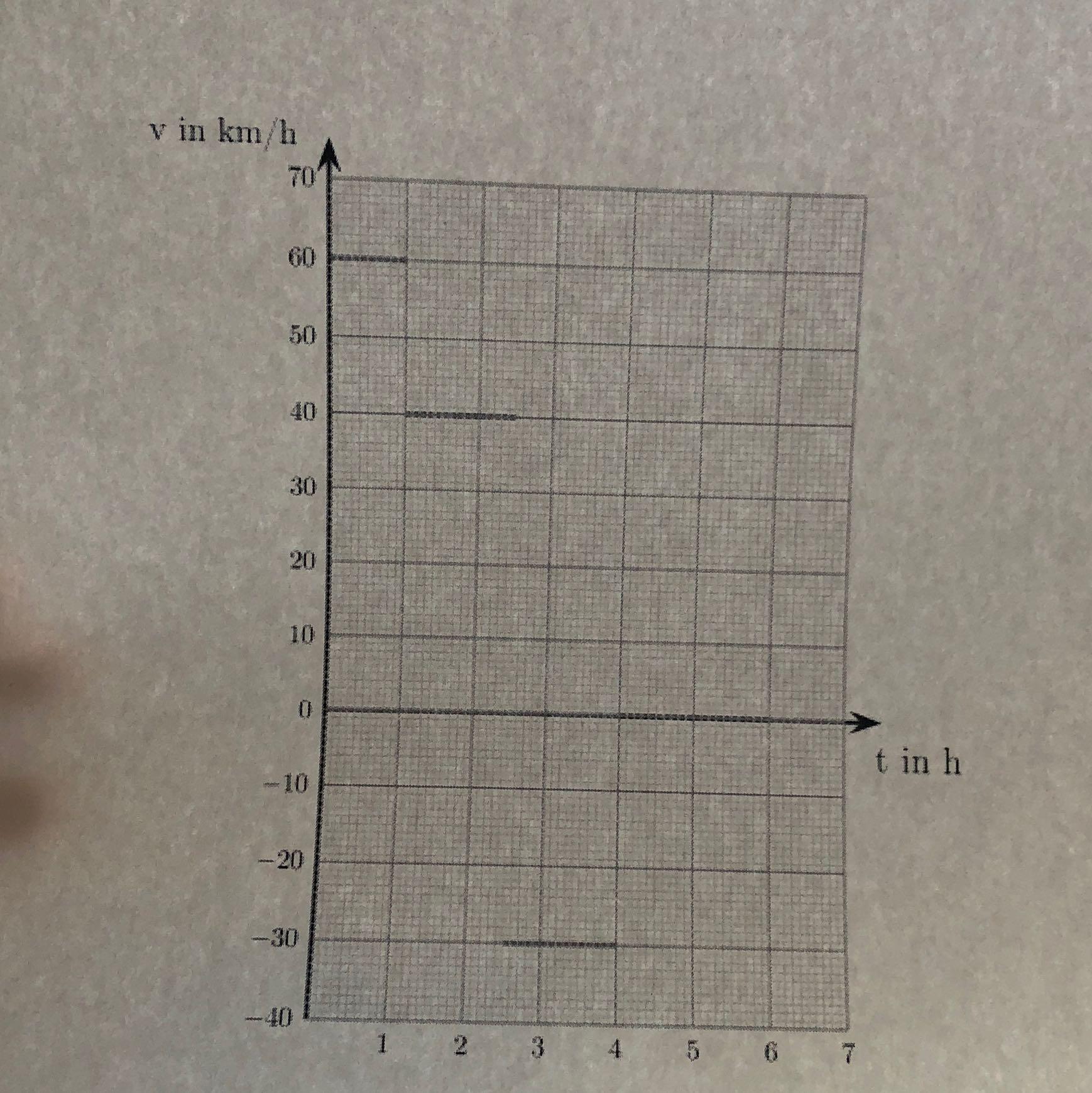 Wie kann ich das folgende Geschwindigkeits-Zeit-Diagramm ...