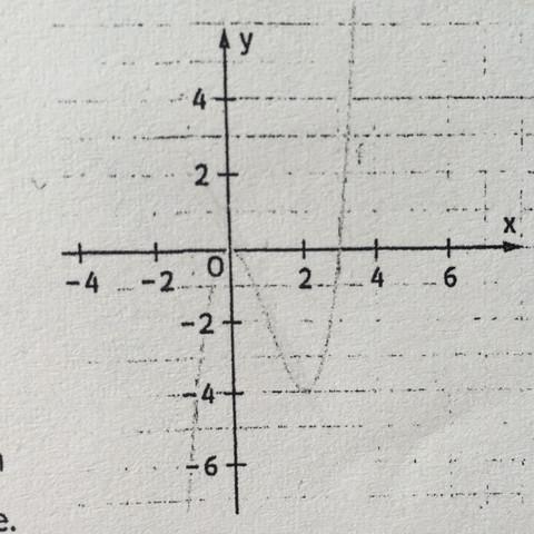 Tangente einzeichnen und Steigung bestimmen  - (Schule, Mathe, Mathematik)