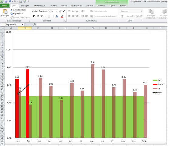 Diagramm - (Excel, Office)