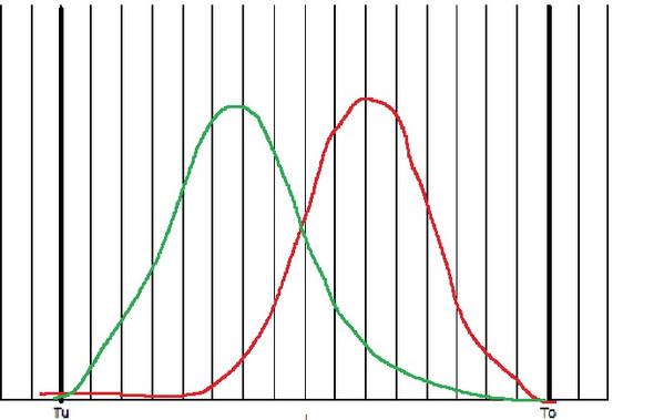 Normalverteilung - (Statistik, Qualitätsmanagement, Normalverteilung)