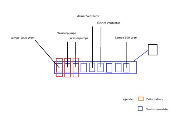 Wie kann ich eine Steckdose mit einer Steckdosenleiste sicher erweitern?