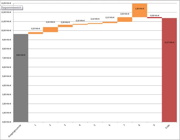 Wie kann man diagramme auf excel so skalieren dass bei groen skalierung excel diagramm skalierung ccuart Gallery