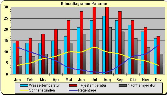 Klima - (Klima, Beschreibung, Palermo)