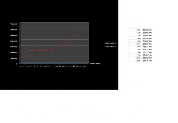 Wie kann man ein Liniendiagramm mit Jahreszahlen mit Exel Starter ...
