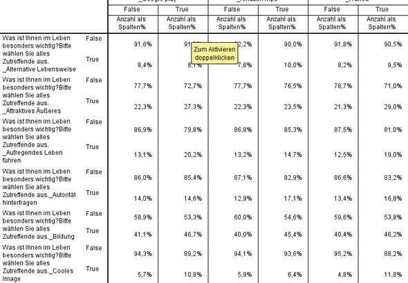 Beispiel Ausgabe mit True und False - (Statistik, Ausgaben, ergebnis)