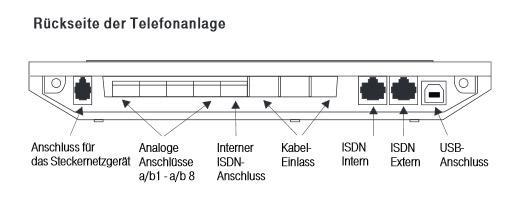 Wie kann man mehrere ISDN Telefon an Telefonanlage anschließen?