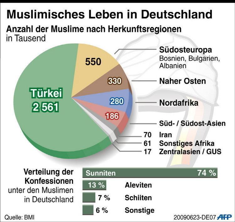 Schiiten In Deutschland