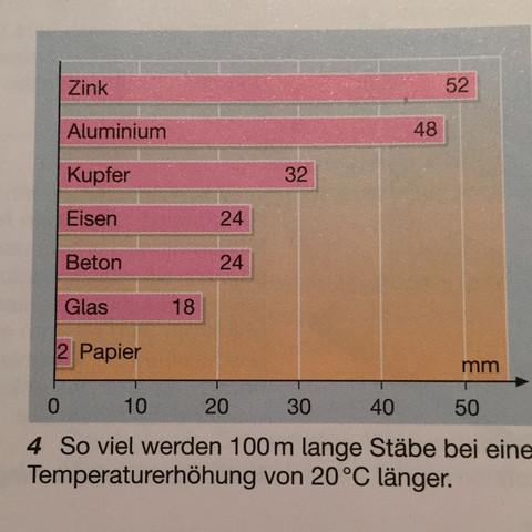 Die Tabelle  - (Physik, Eisen, ausdehnung)