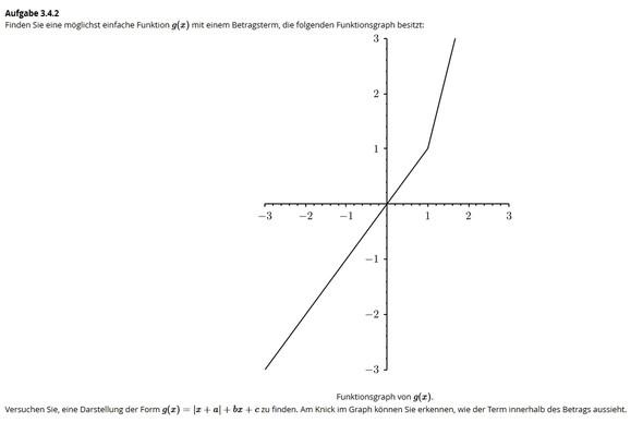 Wie komme ich von diesem Graph auf den Funktionsterm (Betragsterm)?