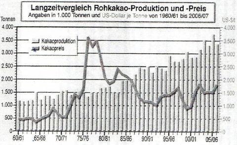 Langzeitvergleich Rohkakao-Produktion und -Preis - (Geschichte, Börse, Kakao)
