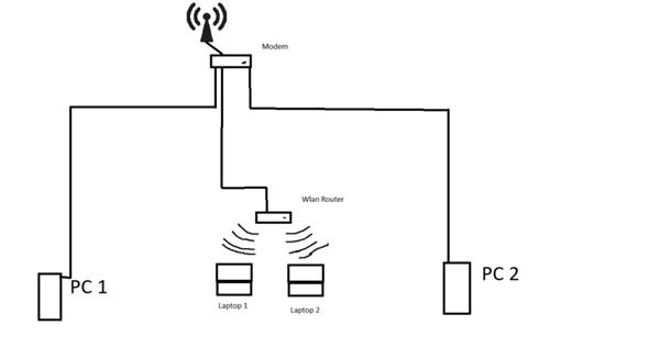 Wie konfiguriere ich ein Lan-Netzwerk?