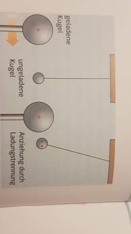 Wie lässt sich die Ladungsart einer elektrisch geladenen Kugel nachweisen?