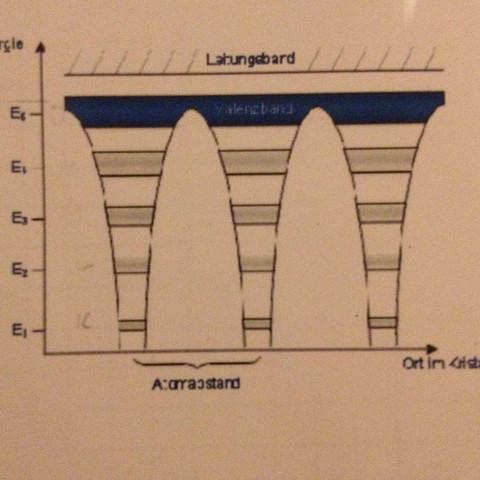 Grafik - (Schule, Technik, Physik)