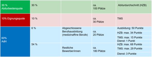 Auswahlverfahren Der Hochschulen Medizin Tabelle