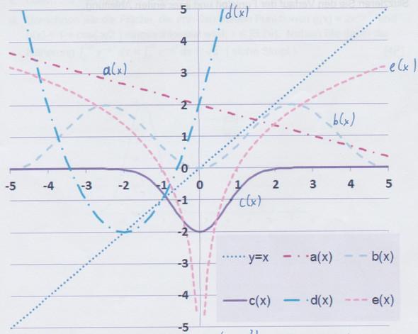 Graph - (Schule, Mathematik, Funktion)