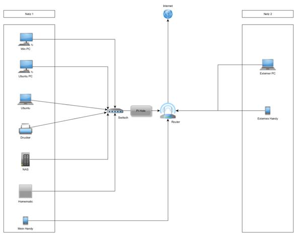 Wie lege ich dieses Netzwerk richtig an?