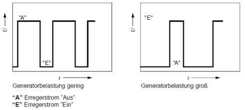 Wie misst man den DFM Signal (PWM-Signal) beim Generator?