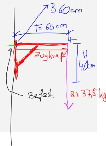 Wie rechne ich die Zugkraft an dem Befestigungspunkt aus?