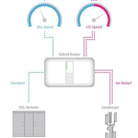 Telekom Hybrid M