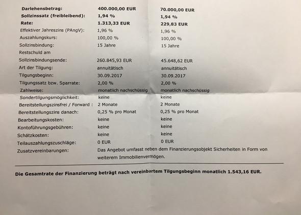 Darlehen - (Recht, Steuern, Wirtschaft und Finanzen)