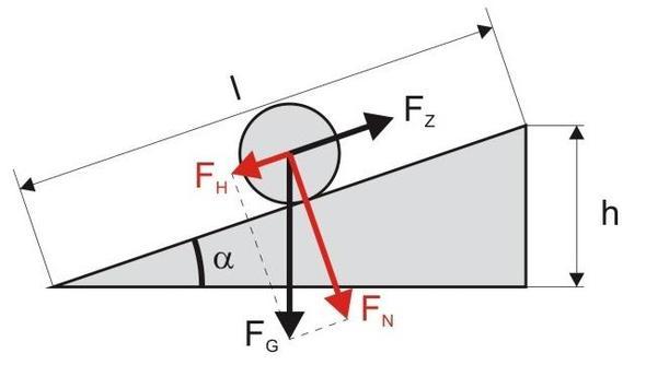 Gleitreibungszahl Berechnen : wie sind die formeln f r die schiefe ebene dringend physik formel ~ Themetempest.com Abrechnung