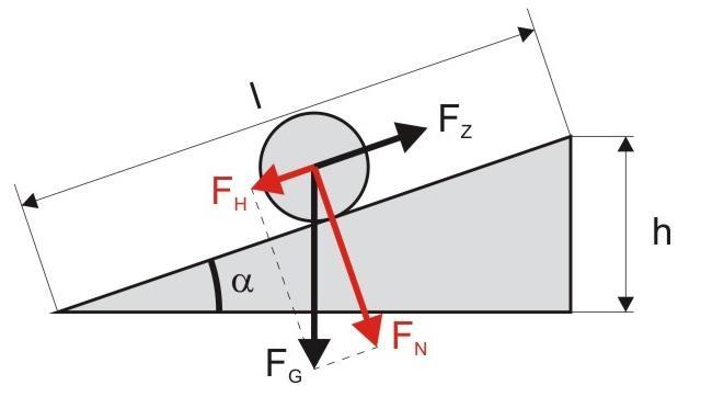 wie sind die formeln f r die schiefe ebene dringend physik formel. Black Bedroom Furniture Sets. Home Design Ideas