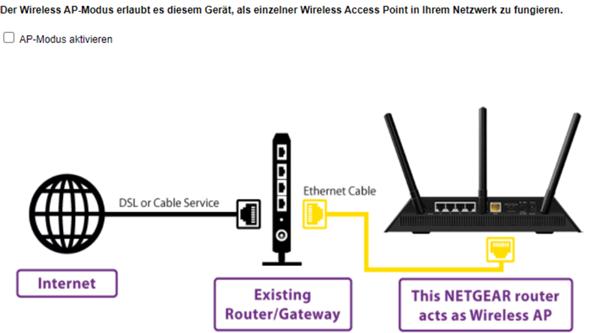 Wie soll ich meinen Netgear R6400 Router eintellen (privates Netzwerk)?