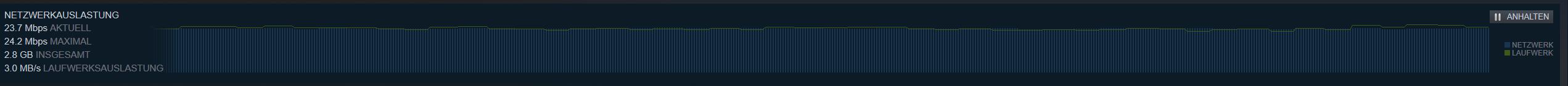 Steam Download Laufwerkauslastung