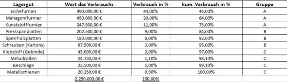 Wie Stellt Man Eine Abc Analyse In Excel Grafisch Dar Grafik Bwl Marketing