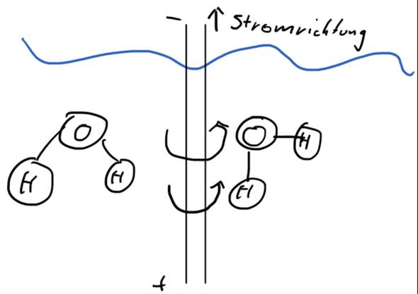 Wie verhält sich ein Molekül im elektromagnetischem Feld?