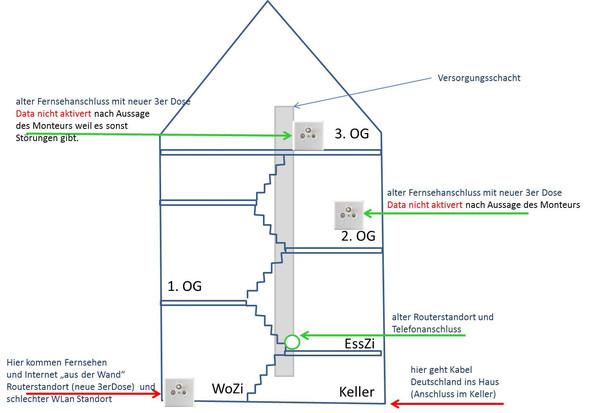 Grundsituation - (Netzwerk, LAN, Kabel Deutschland)