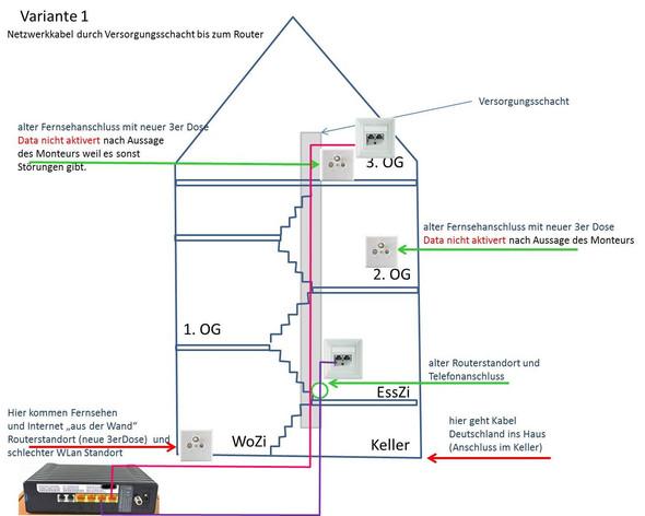 Variante 1 - (Netzwerk, LAN, Kabel Deutschland)