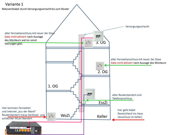 Groß Verkabelung Keller Ideen - Die Besten Elektrischen Schaltplan ...