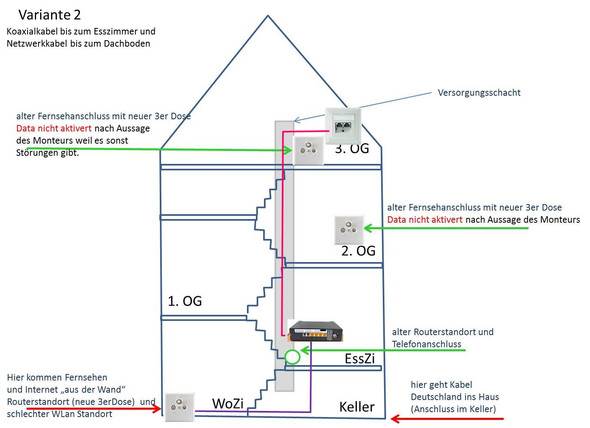 Variante 2 - (Netzwerk, LAN, Kabel Deutschland)
