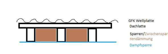 Aufbau Garagendach - (Feuchtigkeit, kondenswasser, Garagen Dach)