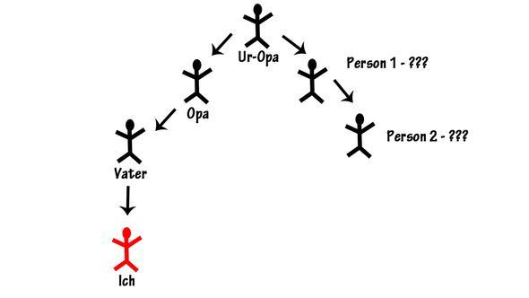 Familenbaum - (Familie, Verwandte)