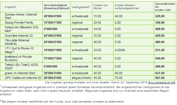 Tabelle - (Internet, Geschwindigkeit, Coparis)