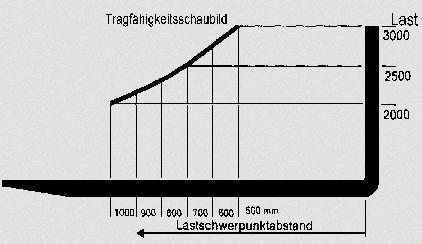 wie viel kg kann ein stapler maximal heben traglastdiagramm schule ausbildung diagramm