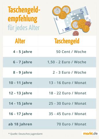 Taschengeld 2021