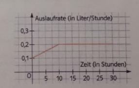 Wie viel Wasser ist nach 20 Stunden aus dem eimer ausgetreten?