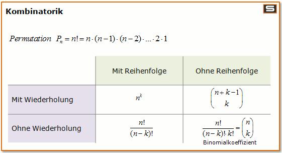 übersicht kombinatorik - (Mathematik, Wahrscheinlichkeit, Kombinatorik)
