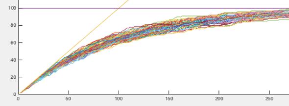 Simulation verschiedene Zufallszahlen 1-100 - (Mathe, Mathematik, Stochastik)