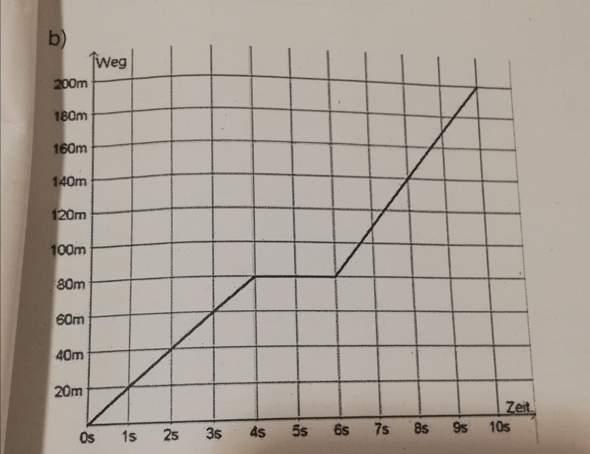 Wie wandelt man dieses s-t Diagramm in ein v-t Diagramm um?