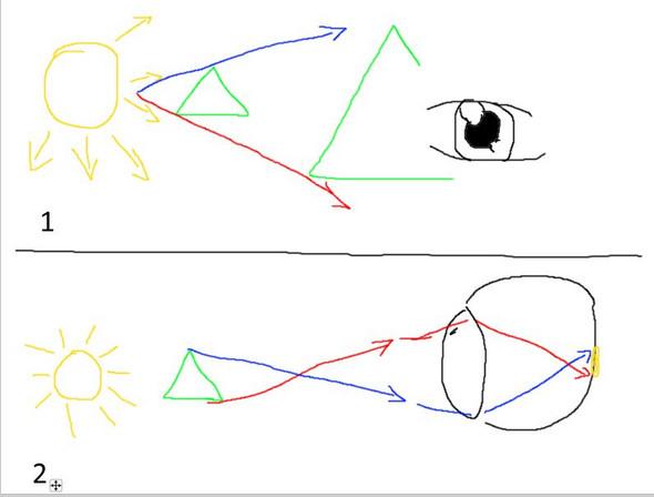 - (Physik, Bilder, Augen)