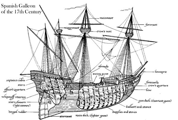 Wie war ein Galeonen Schiff aufgebaut und wo schlief die Besatzung genau?