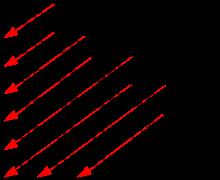 elektronenkonfiguration - (Chemie, Orbitale)