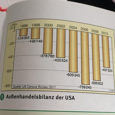 Sag man Beispielsweise von im Vergleich zum Jahr 1998 ist die Bilanz gestiegen ? - (Schule, Studium, lernen)